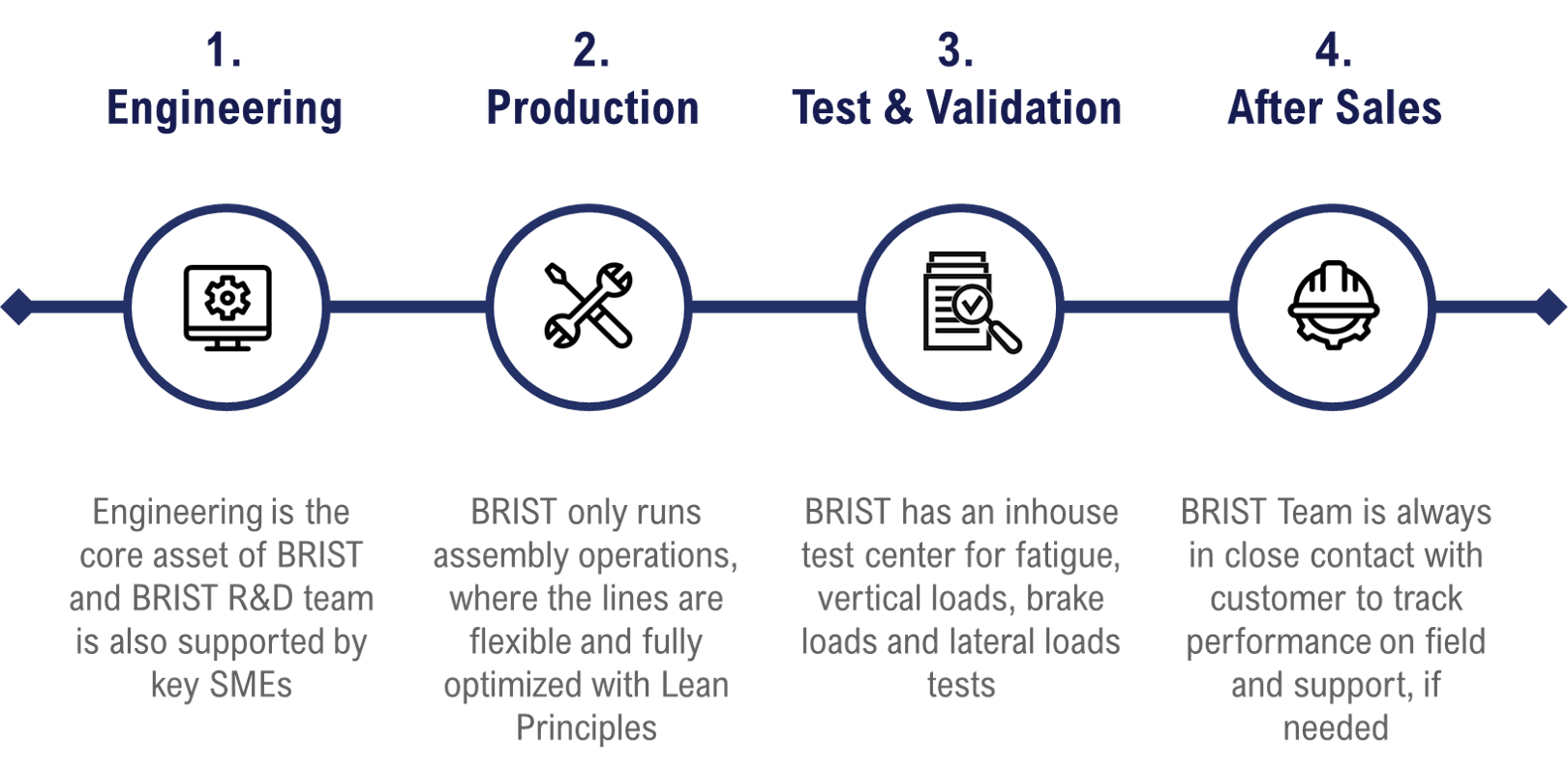 End-to-End Product Responsibility of BRIST